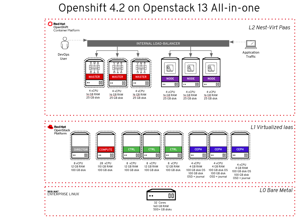 Red Hat OpenShift 4.2 IPI on OpenStack 13: All-in-one setup