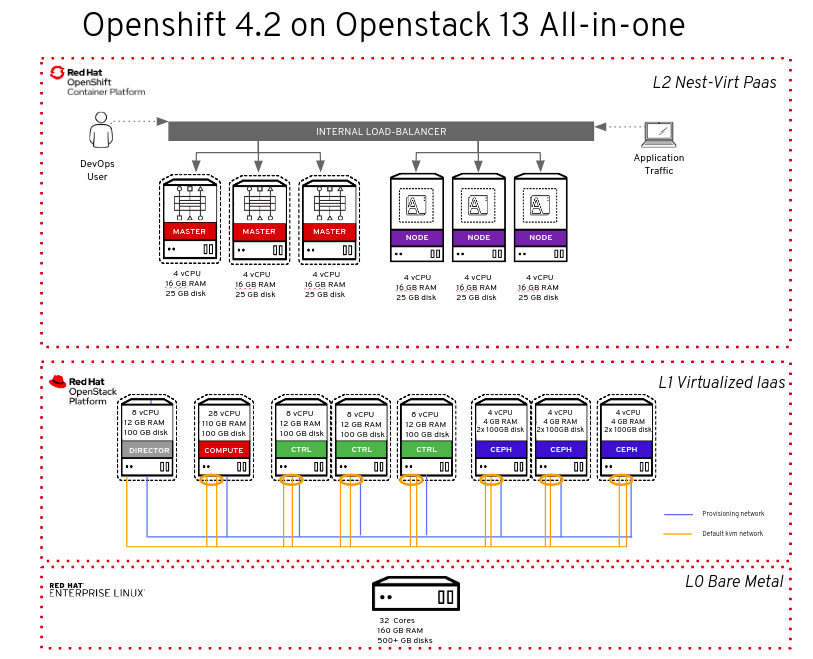 The full OpenShift 4.2 on OpenStack 13 all-in-one schema.