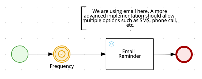 Create the email reminder subprocess workflow diagram.