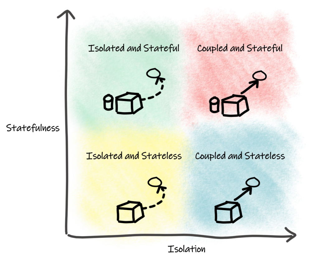 A graph showing four application types on an axis: Isolated and Stateful; Coupled and Stateful; Isolated and Stateless; and Coupled and Stateless.