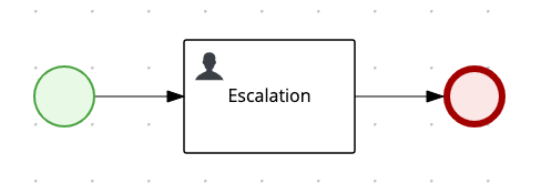 Diagram showing the Escalation subprocess workflow