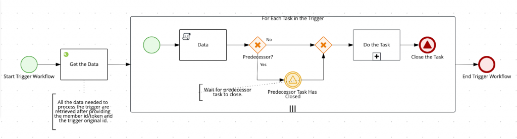 jBPM process designer diagram defining trigger task workflow