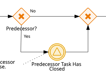 Diagram showing the task's sorting logic.