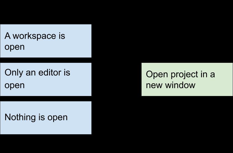 'Before' diagram.