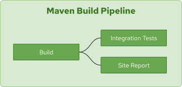 Diagram showing the Maven build pipeline's workflow