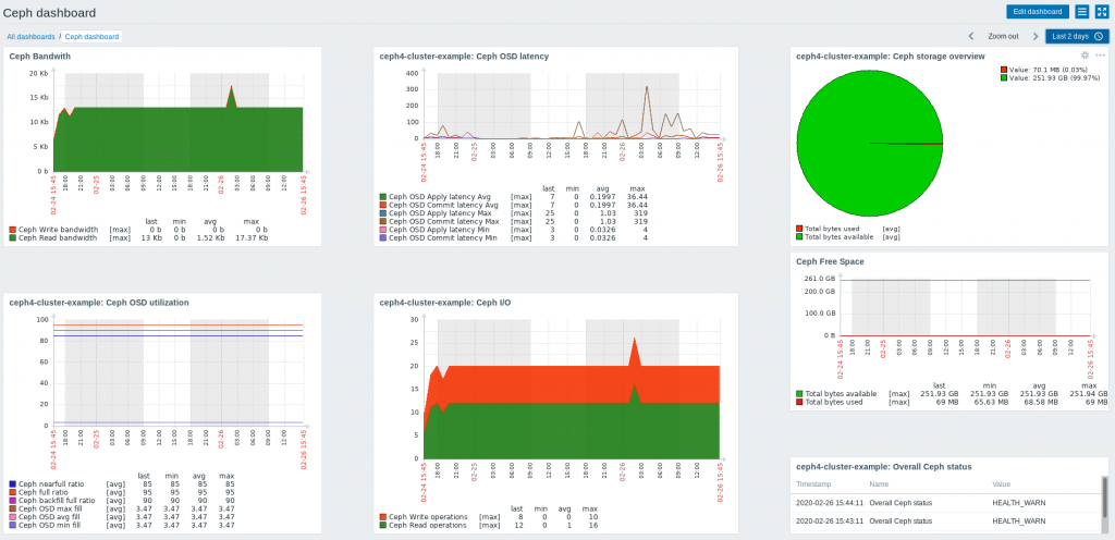 The Ceph dashboard with Zabbix data displayed.