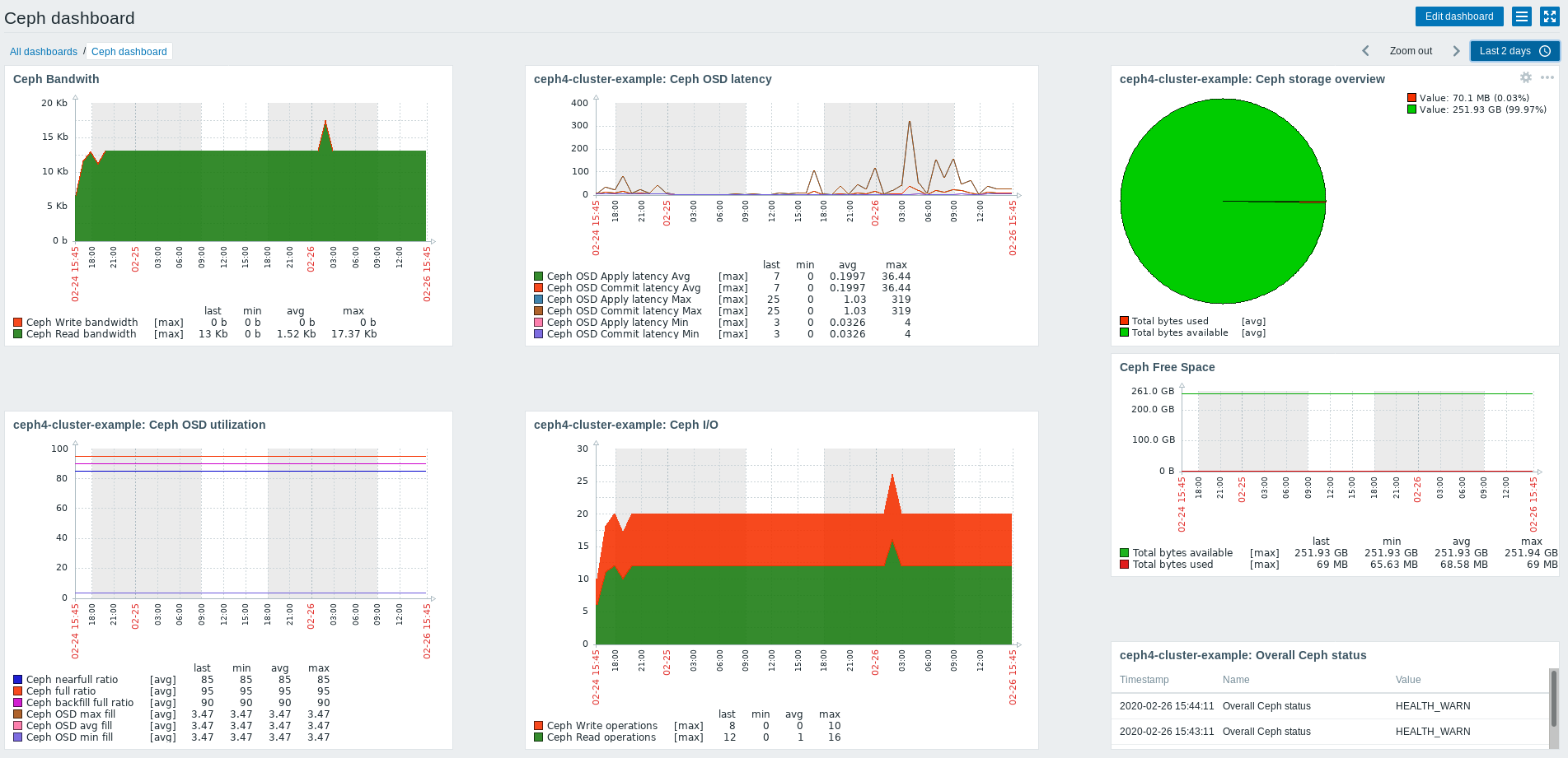 Ceph storage monitoring with Zabbix