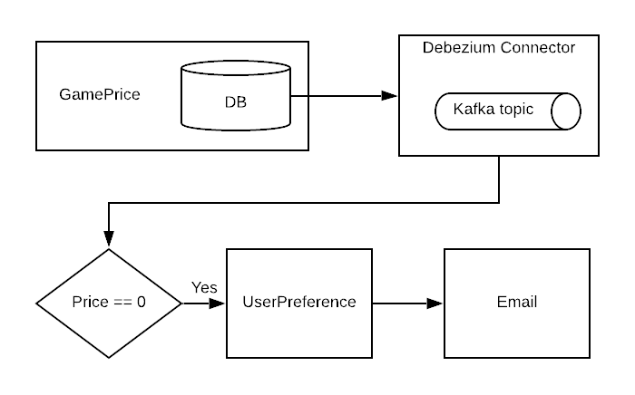 A diagram of the integration pipeline.