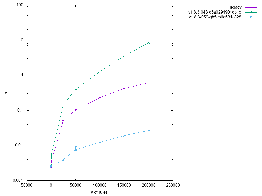graph showing results from test2.1 in v1.8.3-059-gb5cb6e631c828