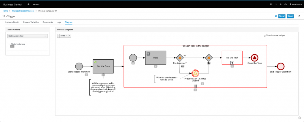 Trigger process instance diagram