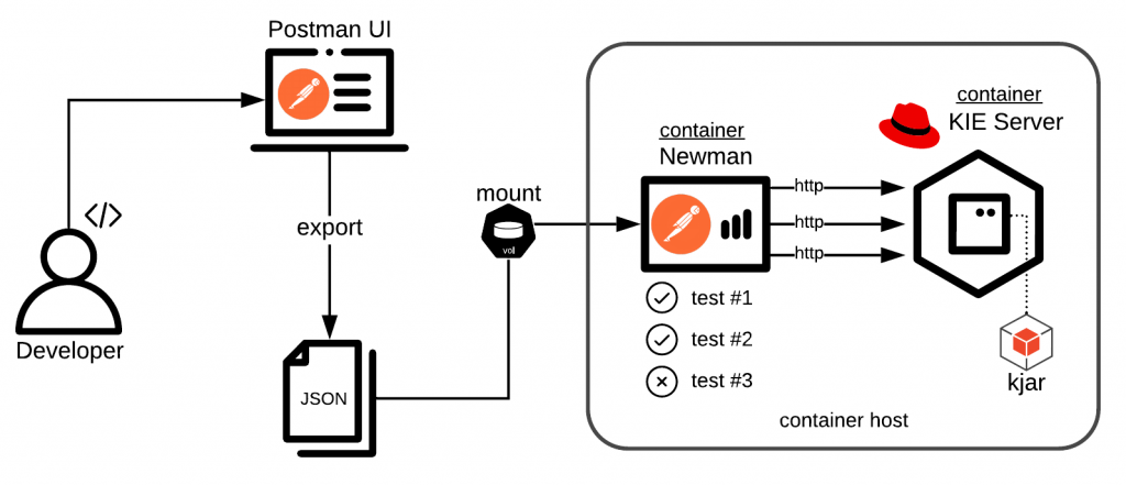 Automated API Testing for the KIE Server