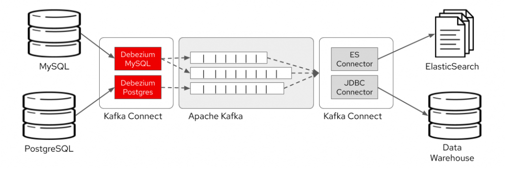 Diagram showing where Debezium fits in Kafka infrastructure