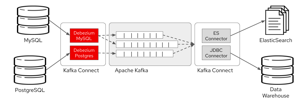 Capture database changes with Debezium Apache Kafka connectors