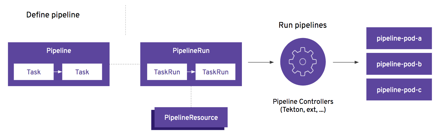 Creating Pipelines with OpenShift 4.4's new Pipeline Builder and Tekton Pipelines