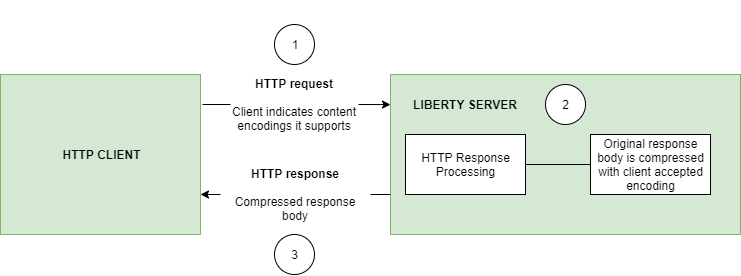 Figure for the design behind Http Response Compression