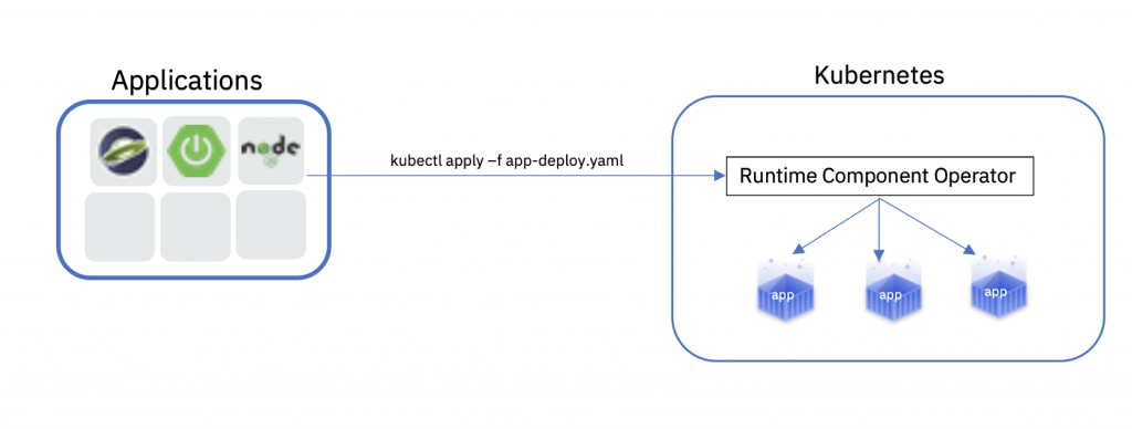 A flow diagram of Runtime Component Operator in a Kubernetes deployment.