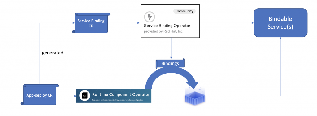 A flow diagram of Service Binding Operator generating a ServiceBindingRequest CR from a given RuntimeComponent CR.
