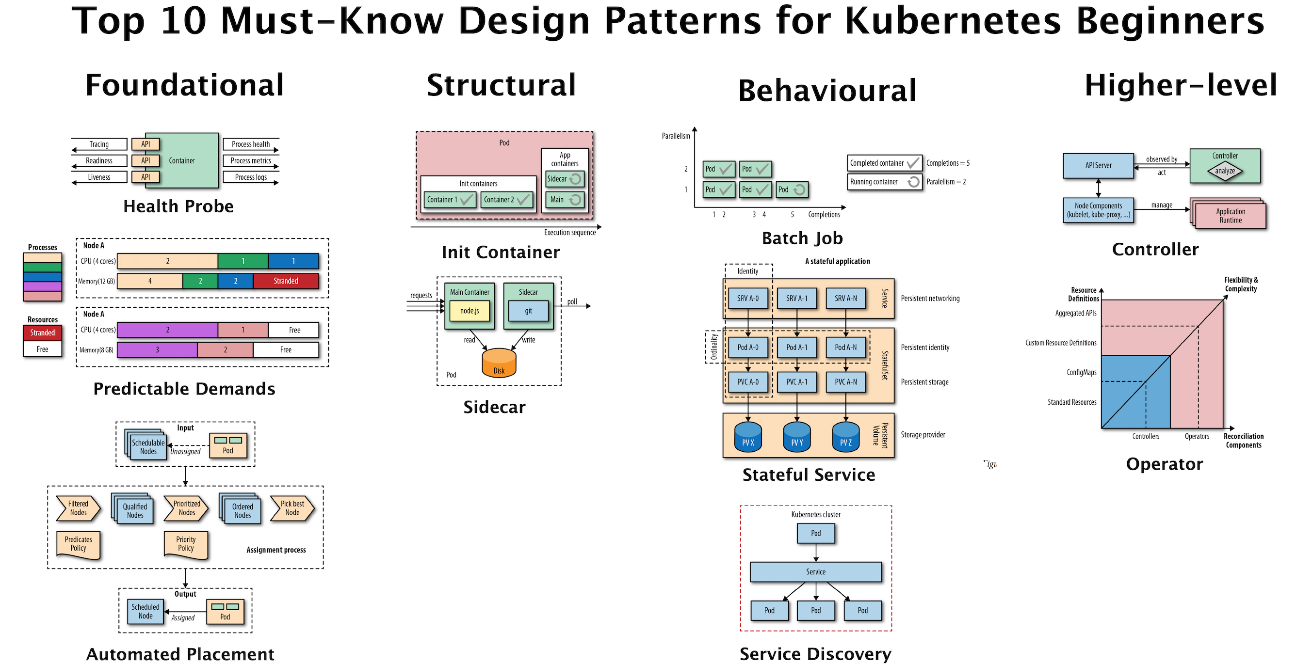 Top 10 must-know Kubernetes design patterns