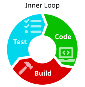 A flow diagram of the inner-loop of test, code, and build.