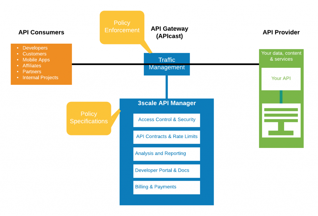 A diagram of APIcast in the 3scale API Management request and response flow.
