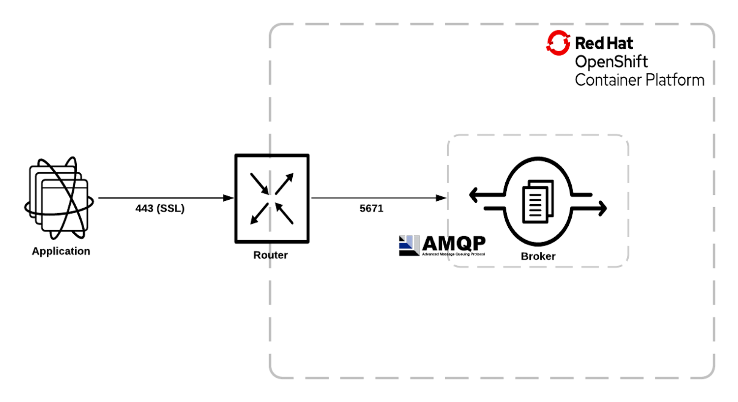 Connecting external clients to Red Hat AMQ Broker on Red Hat OpenShift