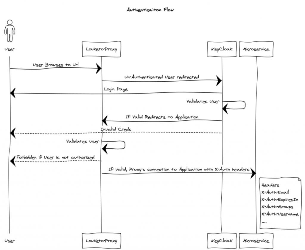 A diagram of Louketo Proxy's authentication flow.