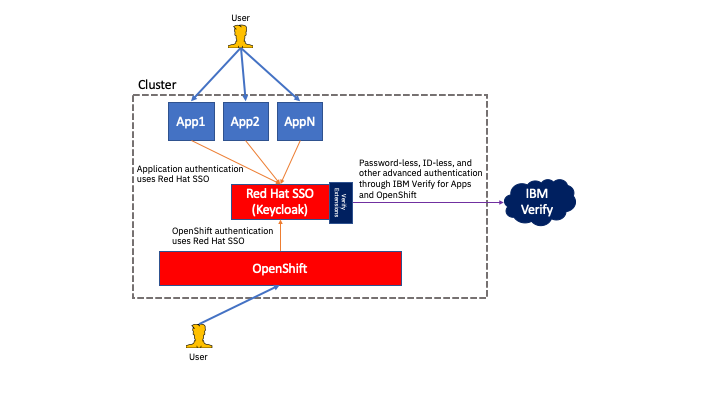 Extending Red Hat SSO with IBM Security Verify