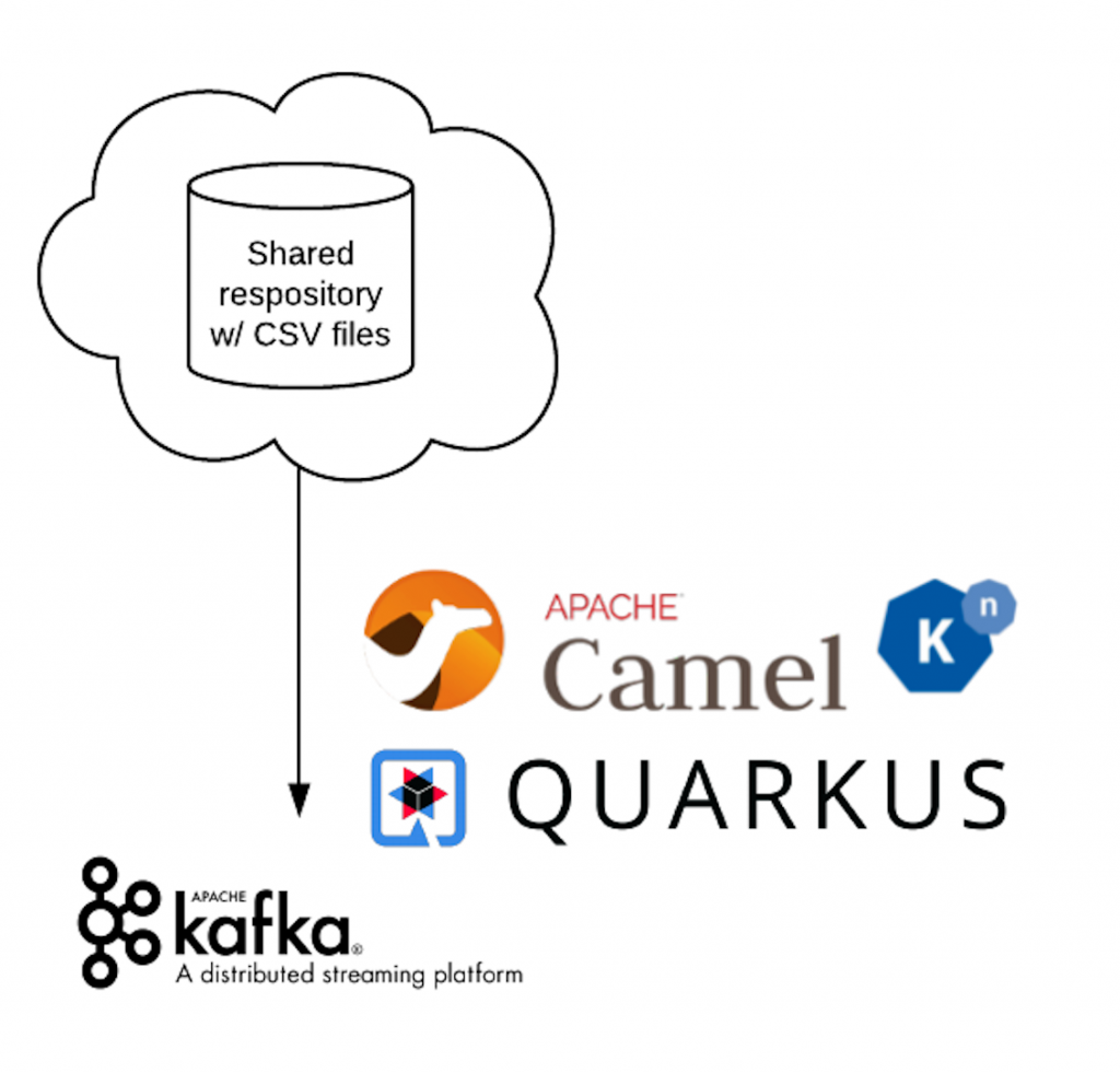 A flow diagram of the CSV files being retrieved from the shared repository and placed in the Kafka topic.