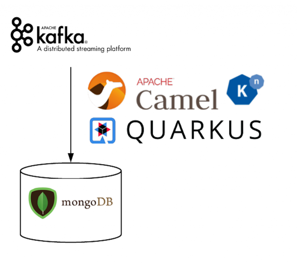 A flow diagram of the database objects being sent to the MongoDB database.