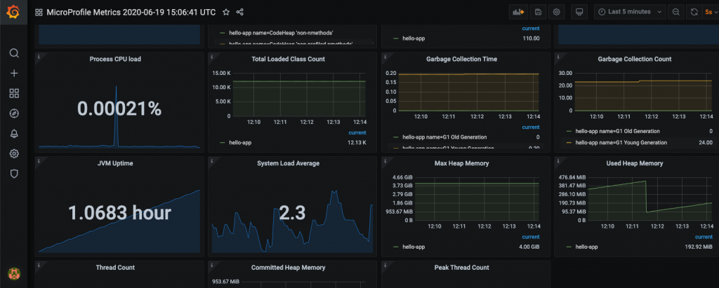 A Grafana dashboard for MicroProfile apps.