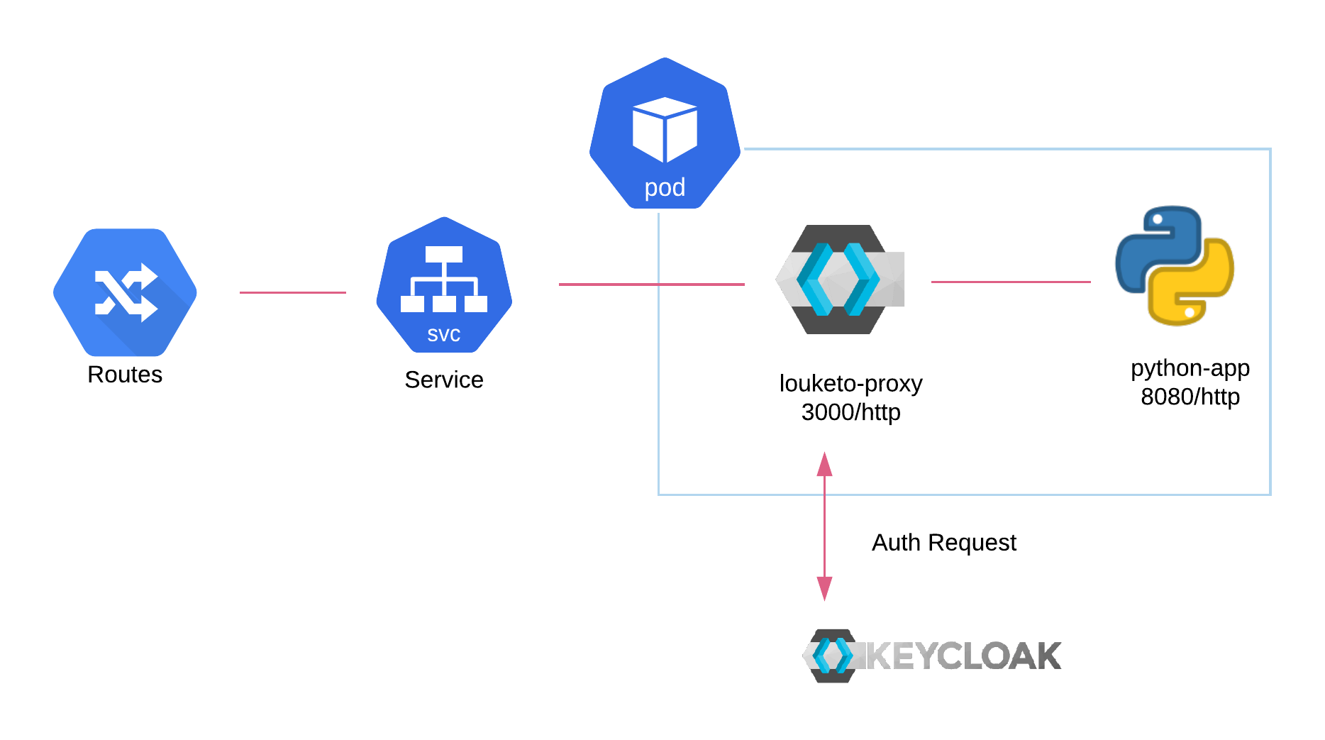 Authorizing multi-language microservices with Louketo Proxy