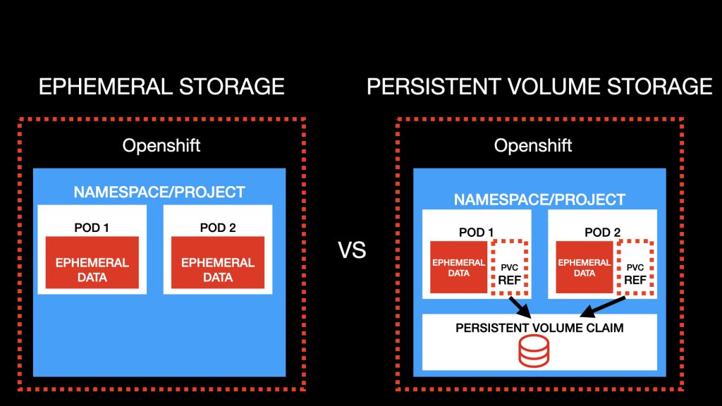 A diagram comparing ephemeral storage and persistent storage.