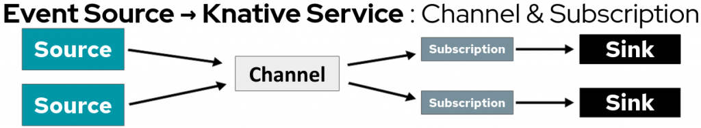 A diagram of the event-driven application architecture for channels and subscriptions.