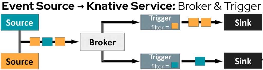 A diagram of the event-driven application architecture for brokers and triggers.