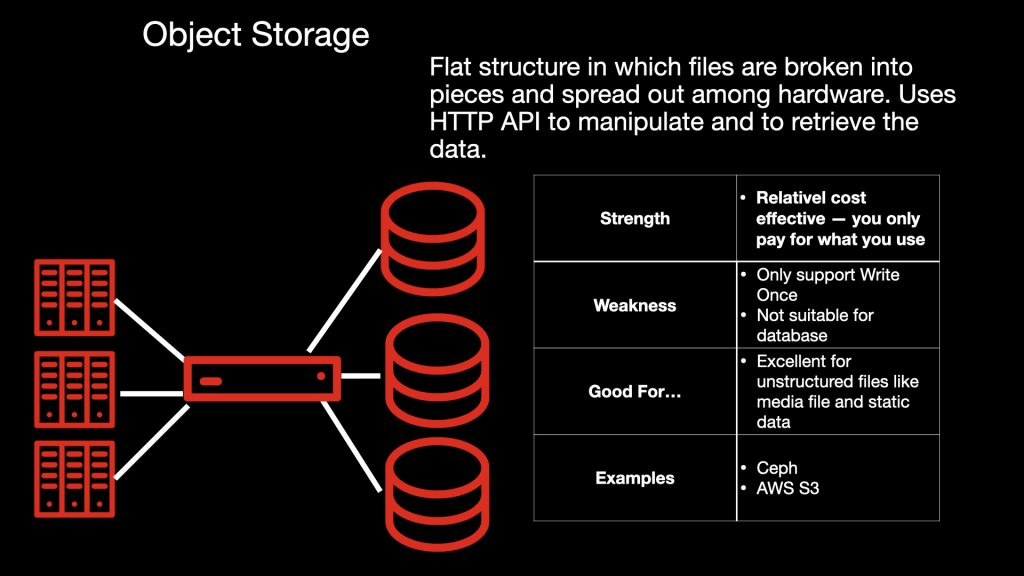An illustration of the strengths and weaknesses of object storage.