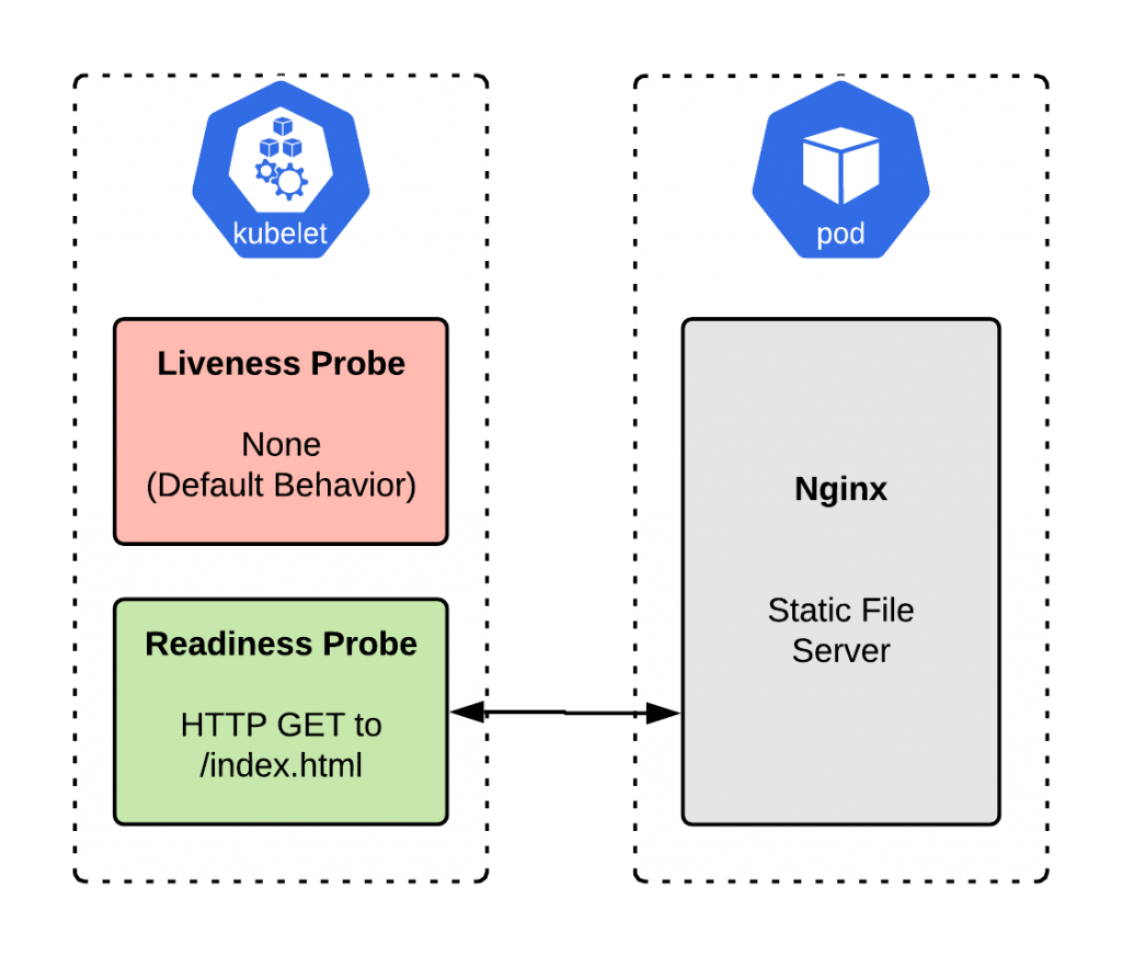 A diagram of the Nginx static file server implementation with the readiness probe configured.