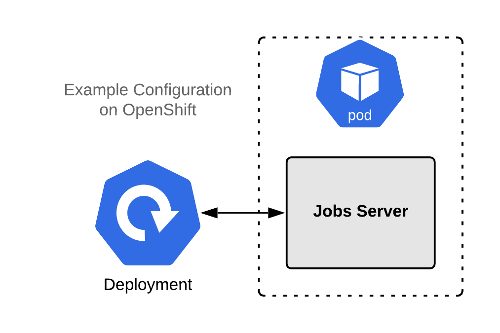 A diagram of the jobs server implementation without a liveness probe.