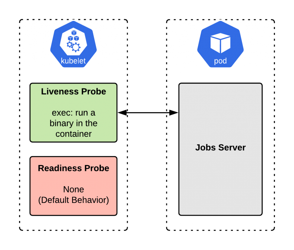 A diagram of the jobs server implementation with a liveness probe.