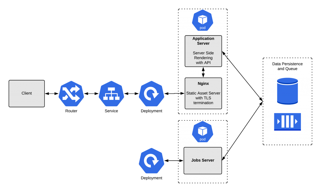 A diagram of the complete OpenShift example application (without probes).