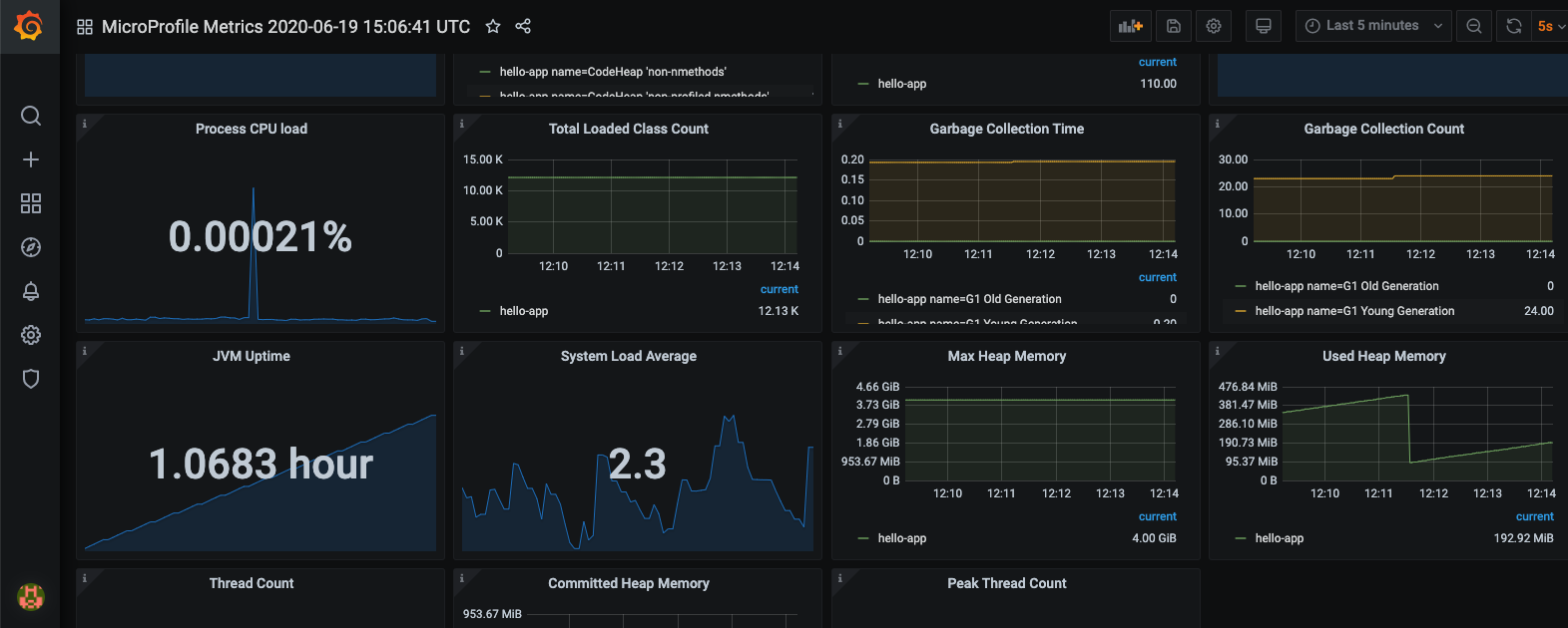 Generate automated Grafana metrics dashboards for MicroProfile apps
