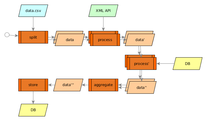 A diagram of the spatial data transformation workflow.
