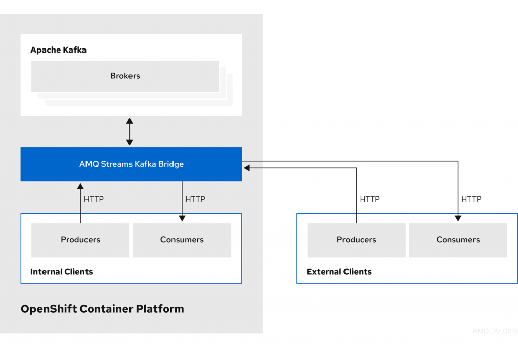A diagram showing AMQ Streams Kafka Bridge in an Apache Kafka messaging system on Red Hat OpenShift.