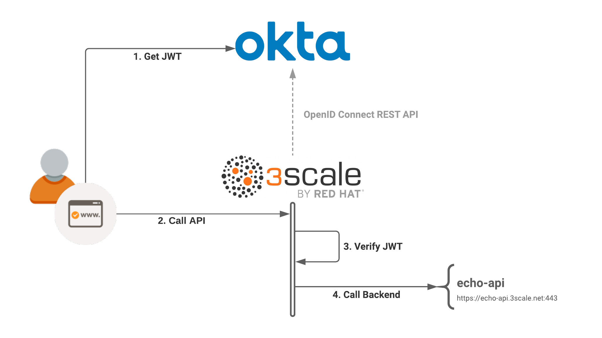 OpenID Connect integration with Red Hat 3scale API Management and Okta