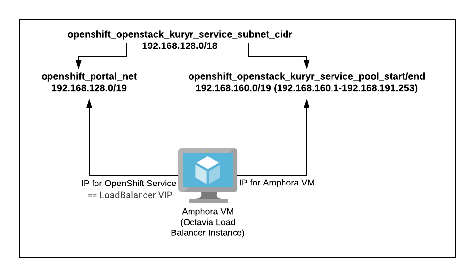 Amphora VM's IP allocation groupings between itself and OpenShift