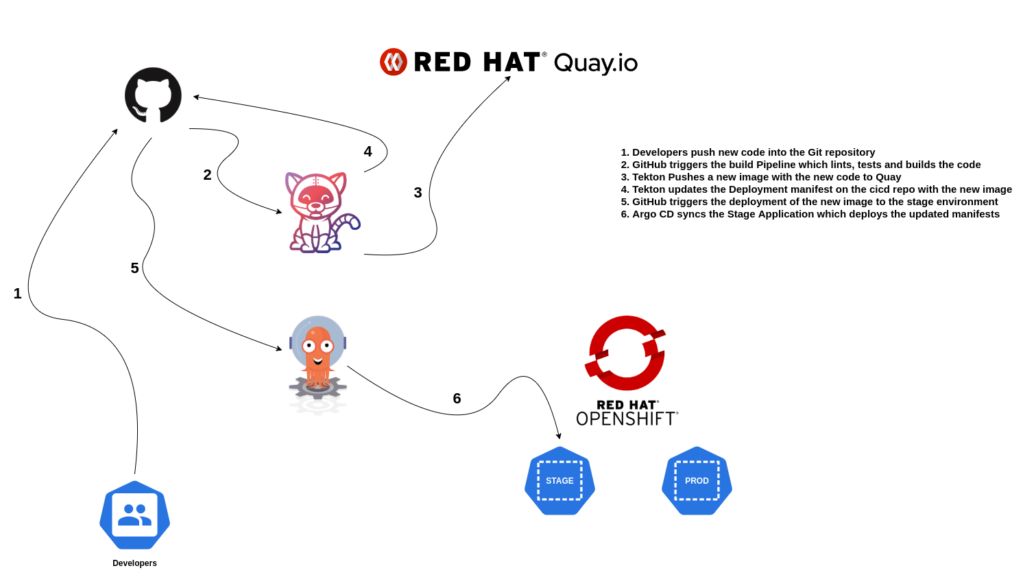 From code to production with OpenShift Pipelines and Argo CD