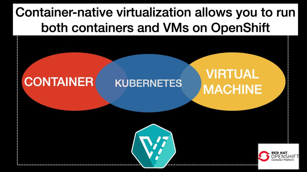 A Venn diagram with the container and virtual machine overlapping in Kubernetes.