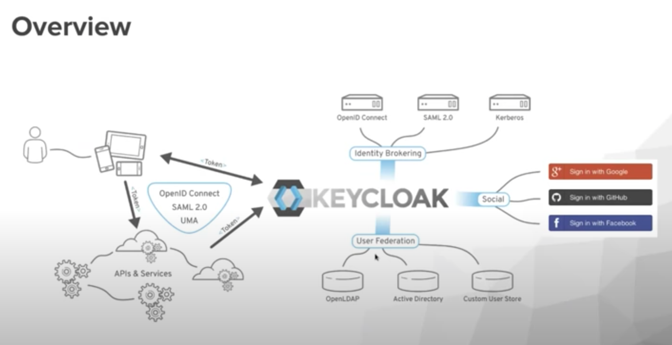 A deep dive into Keycloak