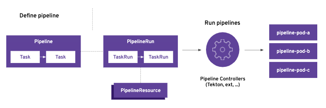 Diagram showing a cloud-native CI/CD pipeline with Tekton and Kubernetes