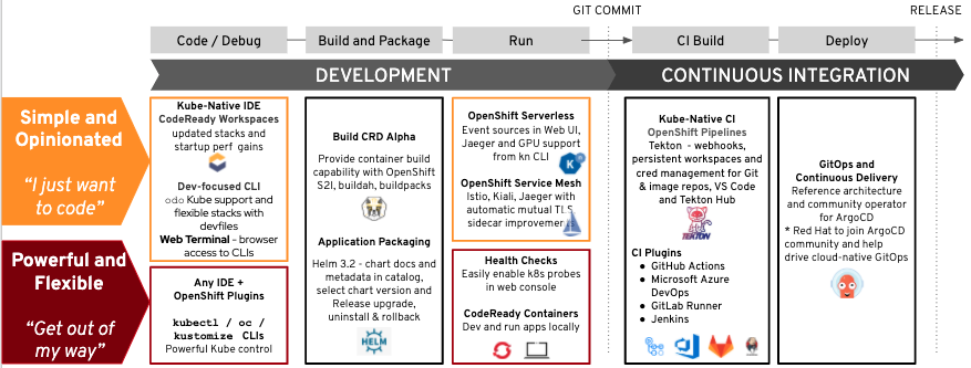 A diagram of technology updates that improve the developer experiencing using OpenShift 4.5.