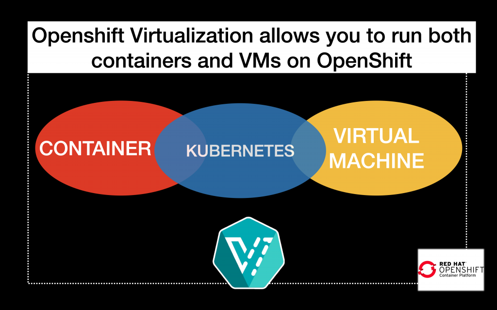 Figure 1: Openshift Virtualization makes it possible to run a VM inside OpenShift.